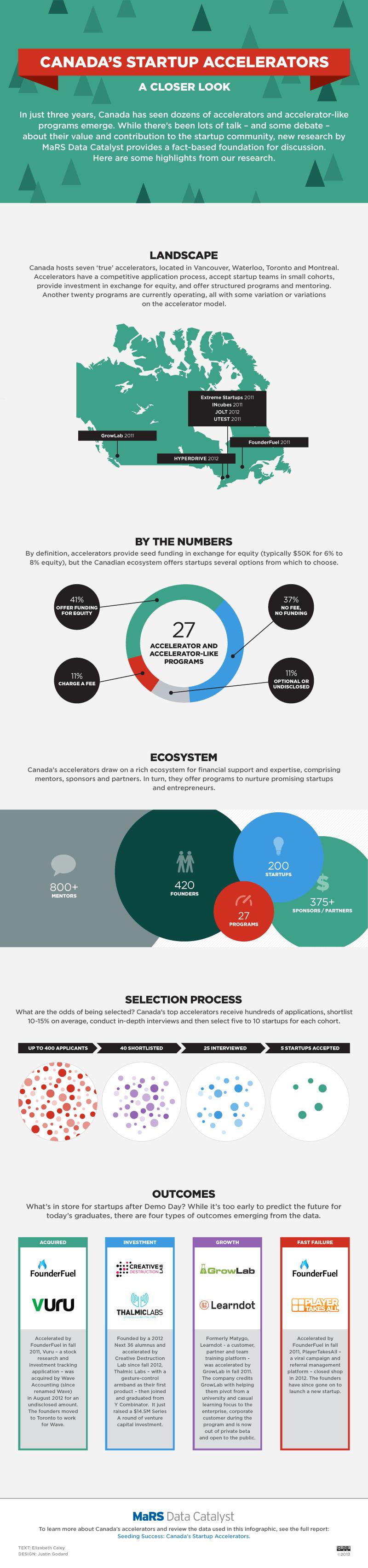 Canada's Startup Accelerators: A Closer Look