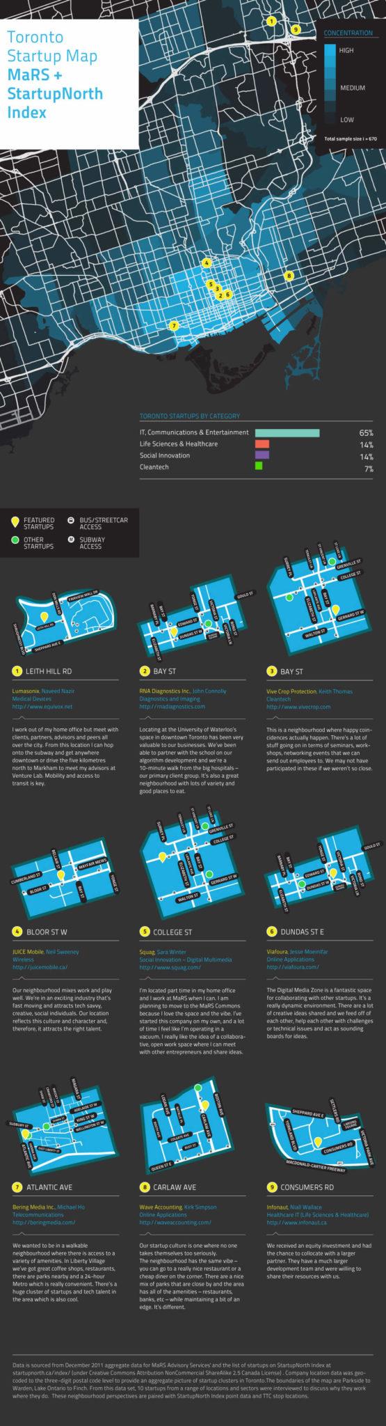 Toronto Startup Map