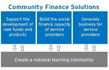 Community Finance Solutions is now accepting applications