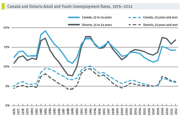 Canada and Ontario Adult and Youth Unemployment Rates