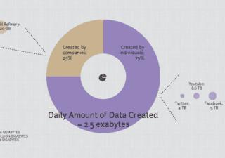 Data Catalyst - Data Visualizers Report Graphic
