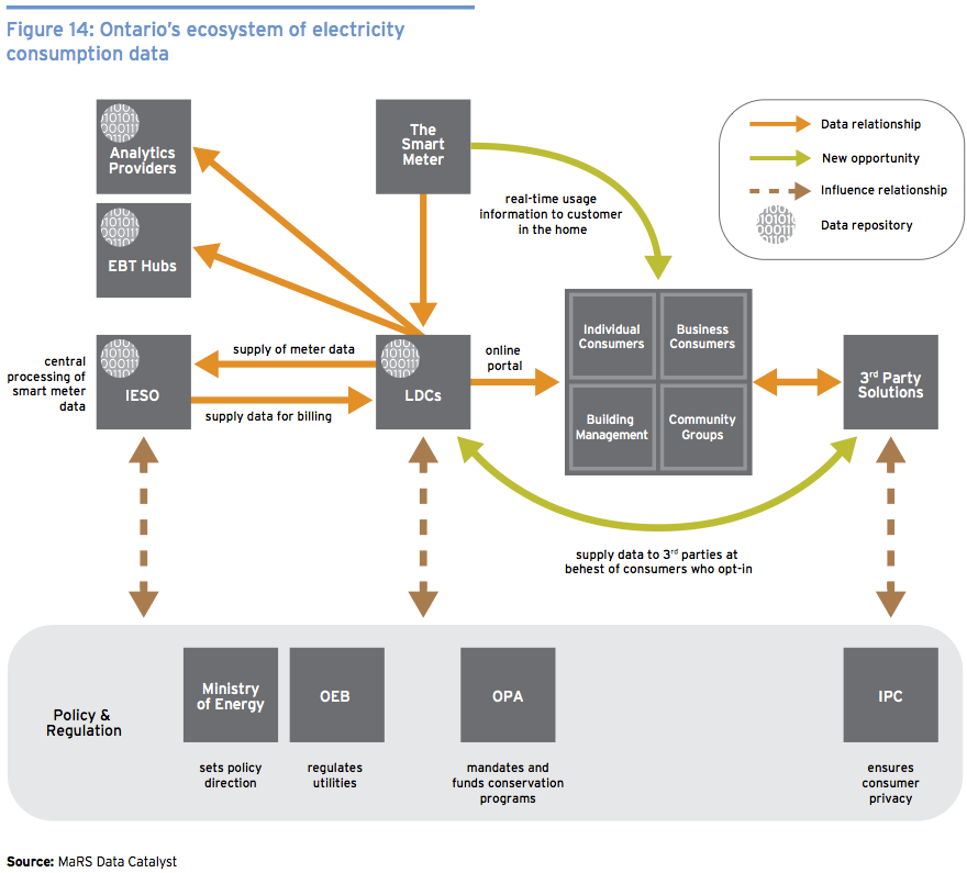 Data Catalyst - Energy Data Ecosystem