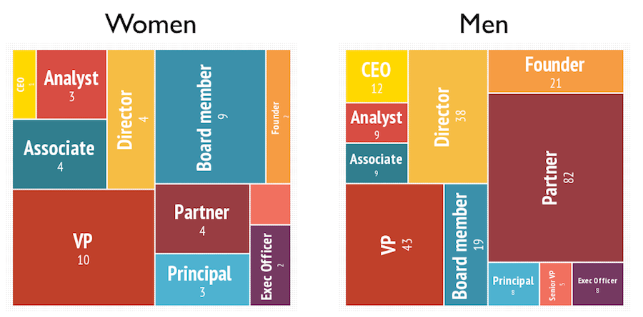 Data Catalyst - Roles held by men and women in Canadian venture capital firms