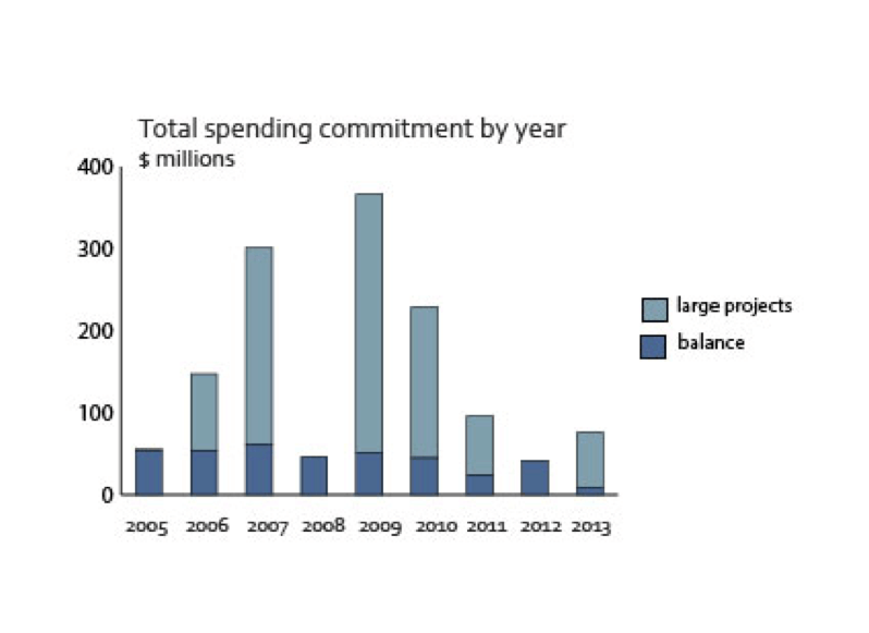Data Catalyst - Ontario's Research Funding - Total spending commitment by year