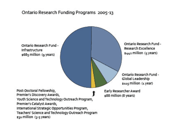 Data Catalyst - Ontario's Research Funding - Ontario Research Funding Programs 2005-2013