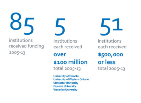 Data Catalyst - Ontario's Research Funding