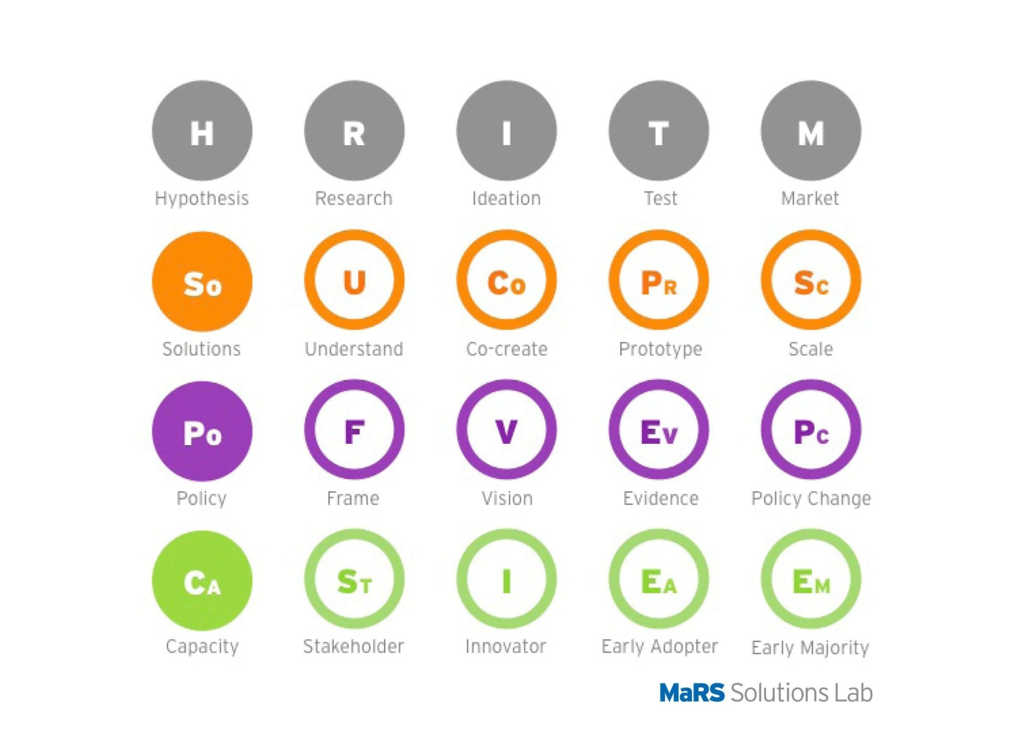 A periodic table of elements of the systems approach csl4d the periodic table for systems change urtaz Choice Image