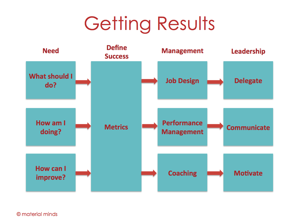 Your Objective As A Manager Is To Do Nothing