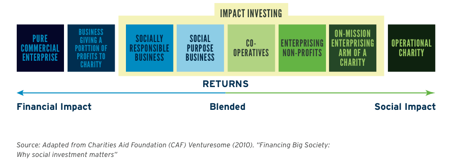 Figure 1: Types of enterprises and impact investing: Financial and social continuum
