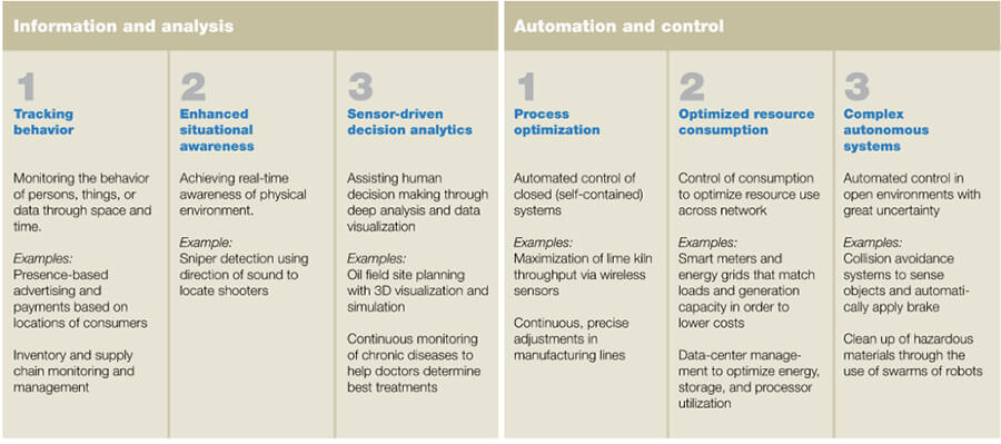 Table 1: The promise—emerging applications in information and analytics, and in automation and control.