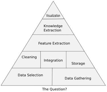 Pyramid of Data Science