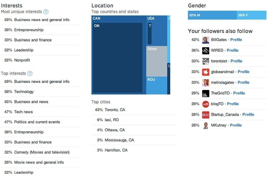 Twitter analytics platform followers