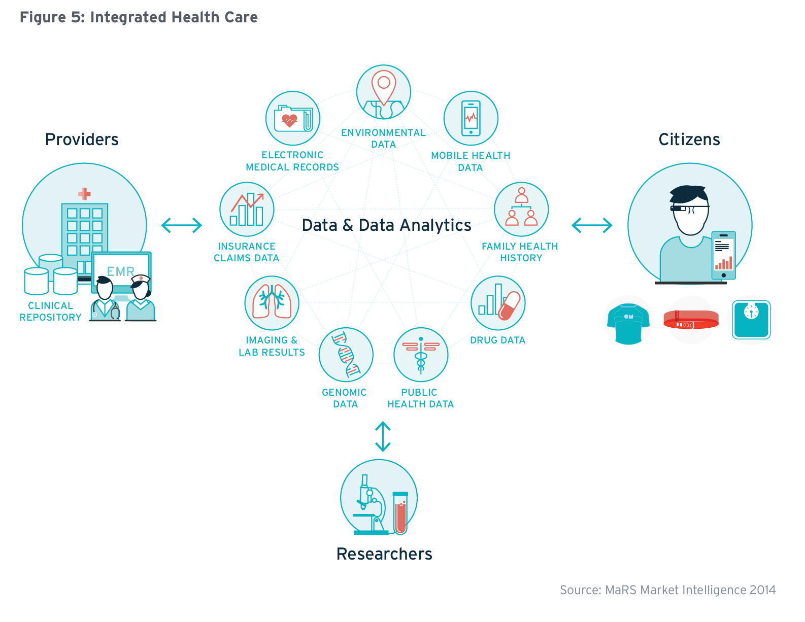 Transforming Health Decentralized And Connected