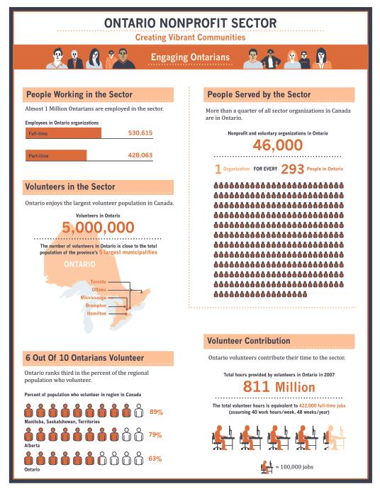 marsblog-OntarioNonprofitSector-Infographic1