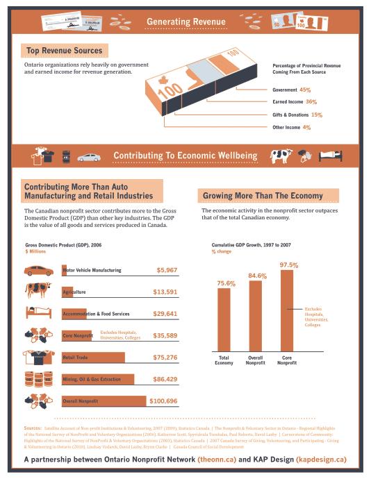 marsblog-OntarioNonprofitSector-Infographic2
