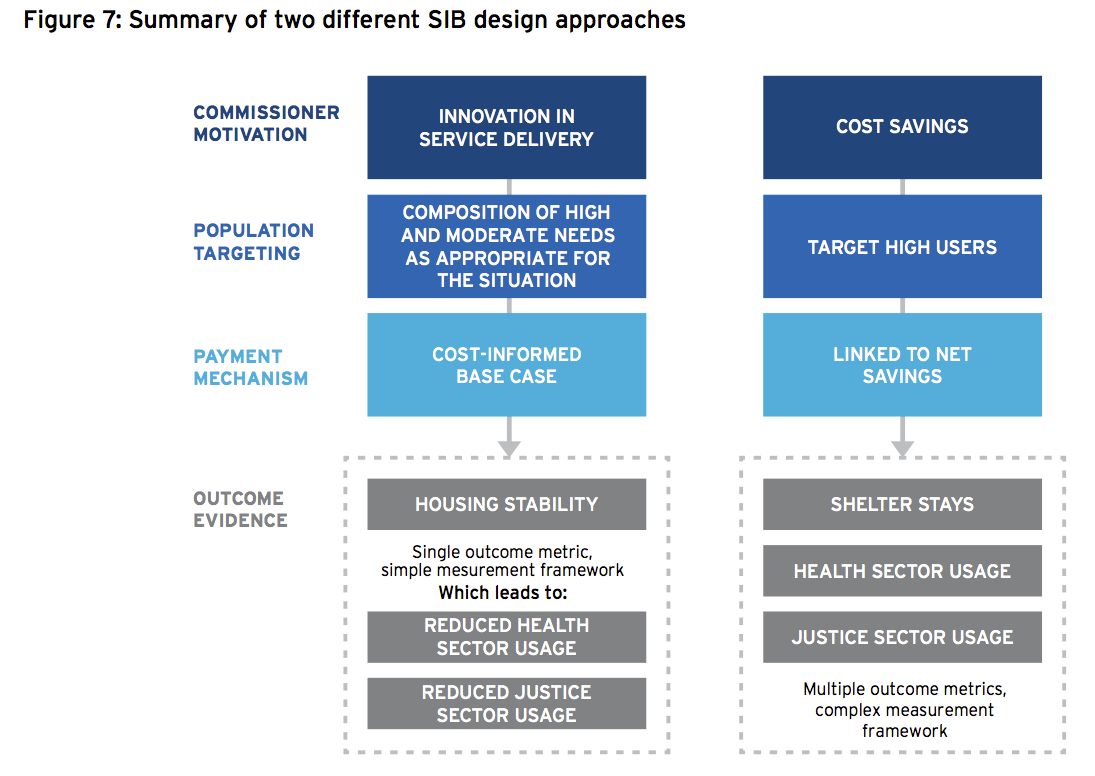 Summary of two different SIB design approaches