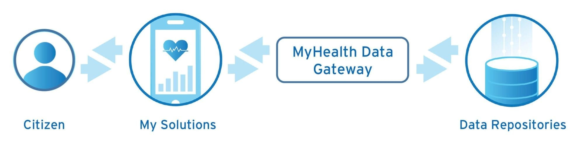 MyHealth is the data gateway between citizens, solutions and data repositories.