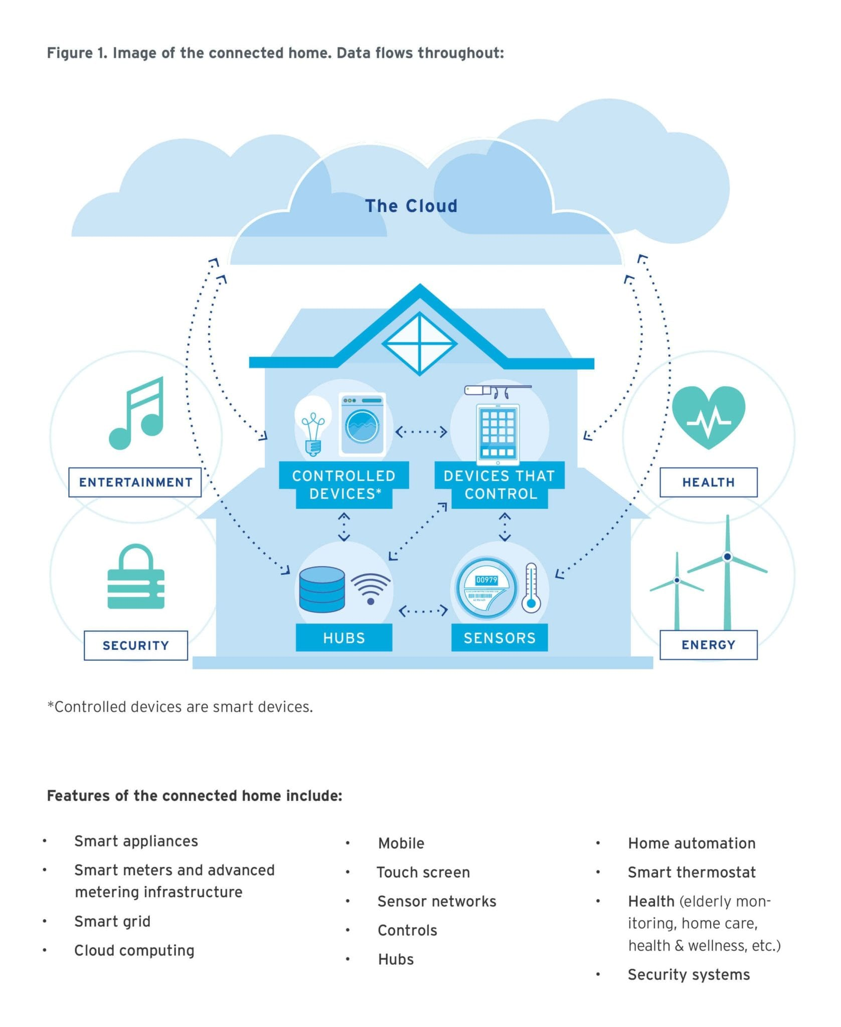 Connected Home: Smart automation enables home energy management
