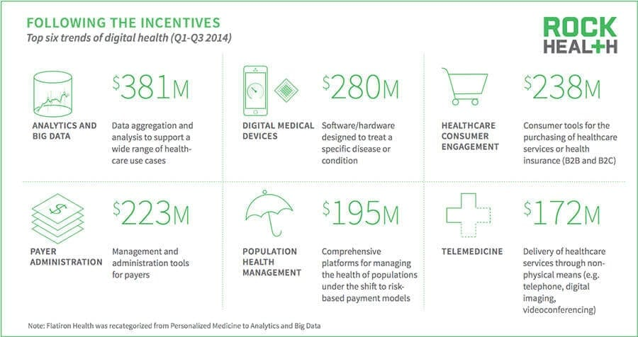 Digital health trends in 2014