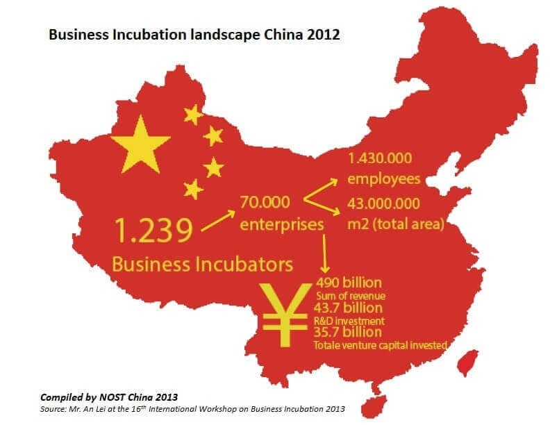 marsblog-BusinessIncubationLandscapeinChina-2012