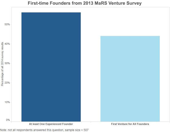 First-Time Founders from MaRS Venture Client Survey