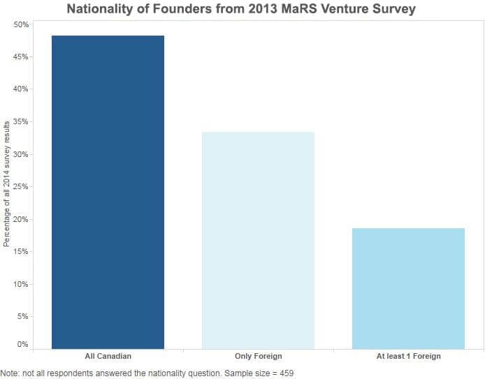 Nationality of Founders from MaRS Venture Client Survey