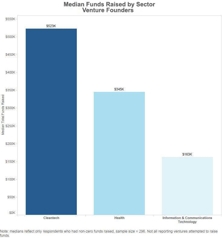 Median Funds Raised by Sector