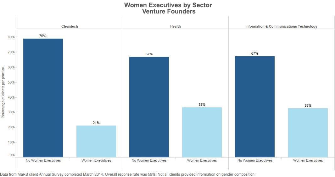 Women Executives by Sector
