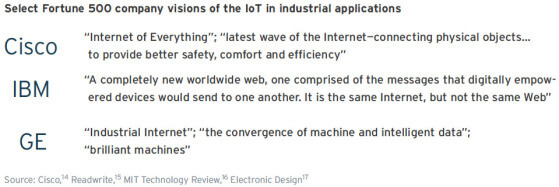 Fig 1-The IoT technologies in mining 4