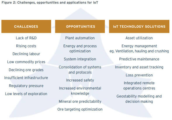 Fig 2-Challenges, opportunities and applications for IoT