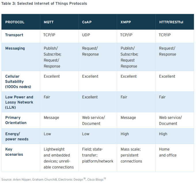 Table 3-Selected IoT Protocols