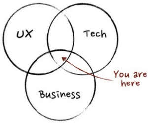 UX-Tech-Business