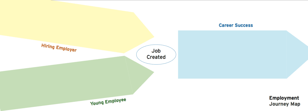 Youth employment_Journey Map