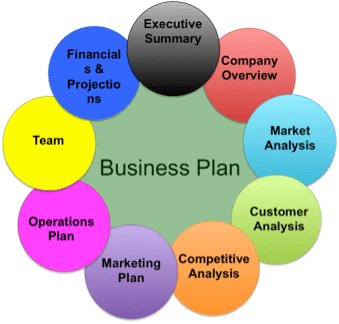 Business & Finance,Advertising & Marketing,SEO marketing,insurance,business ideas