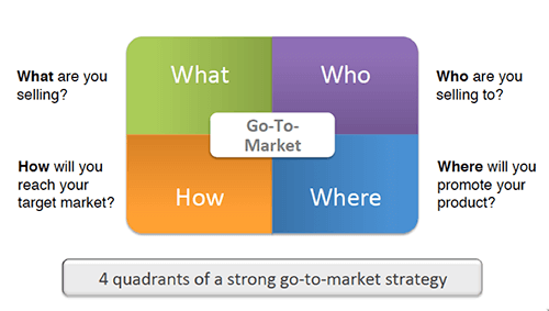 Diagram shows the four go-to-market components all having equal importance at one time, as opposed to the old-school style of the go-to-market strategy.