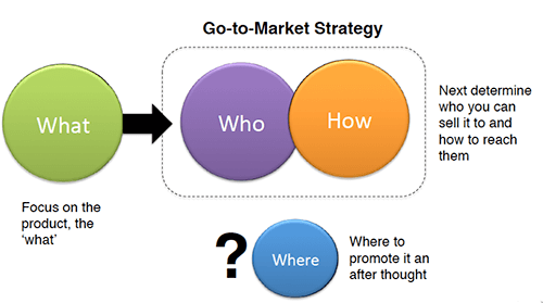 Diagram shows the old-school type of go-to-market strategy. In it, the product is the first focus. After that, the focus moves to who will buy it, how you will reach customers and where you will find them.