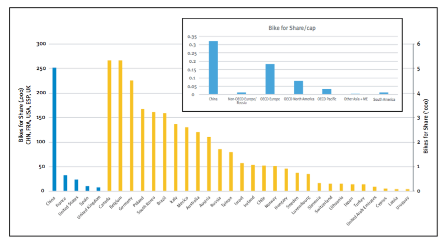 2014 snap shot of bike-sharing by world region, totals and (inset) per 1,000 residents. Note: For totals, the blue bars relate to the left axis, and the yellow bars to the right axis.