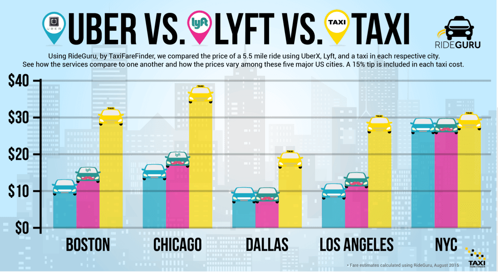 Uber vs. Lyft vs. Taxi chart showing how the services compare to one another and how the prices vary among give major US Cities (Boston, Chicago, Dallas, Los Angeles, NYC). Taxi fare is higher than Uber and Lyft in all cities.
