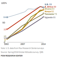 Figure 2: Adults who own a cellphone in Africa from 2002 to 2014. Taken from Pew Research Center.