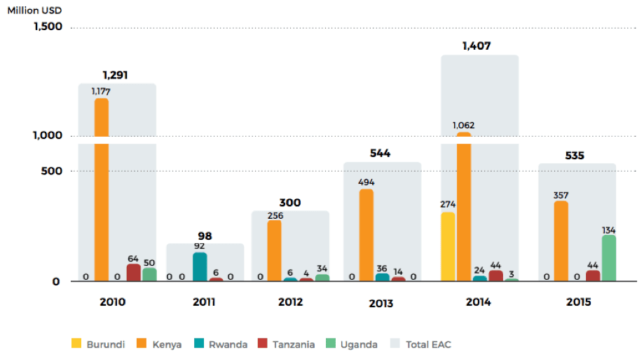 chart showing investment in renewable energy in EAC from 2010-2015