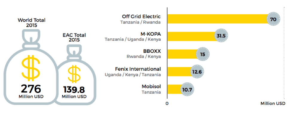 chart showing capital raised by off-grid solar companies. total shown globally and for EAC and top companies in EAC.