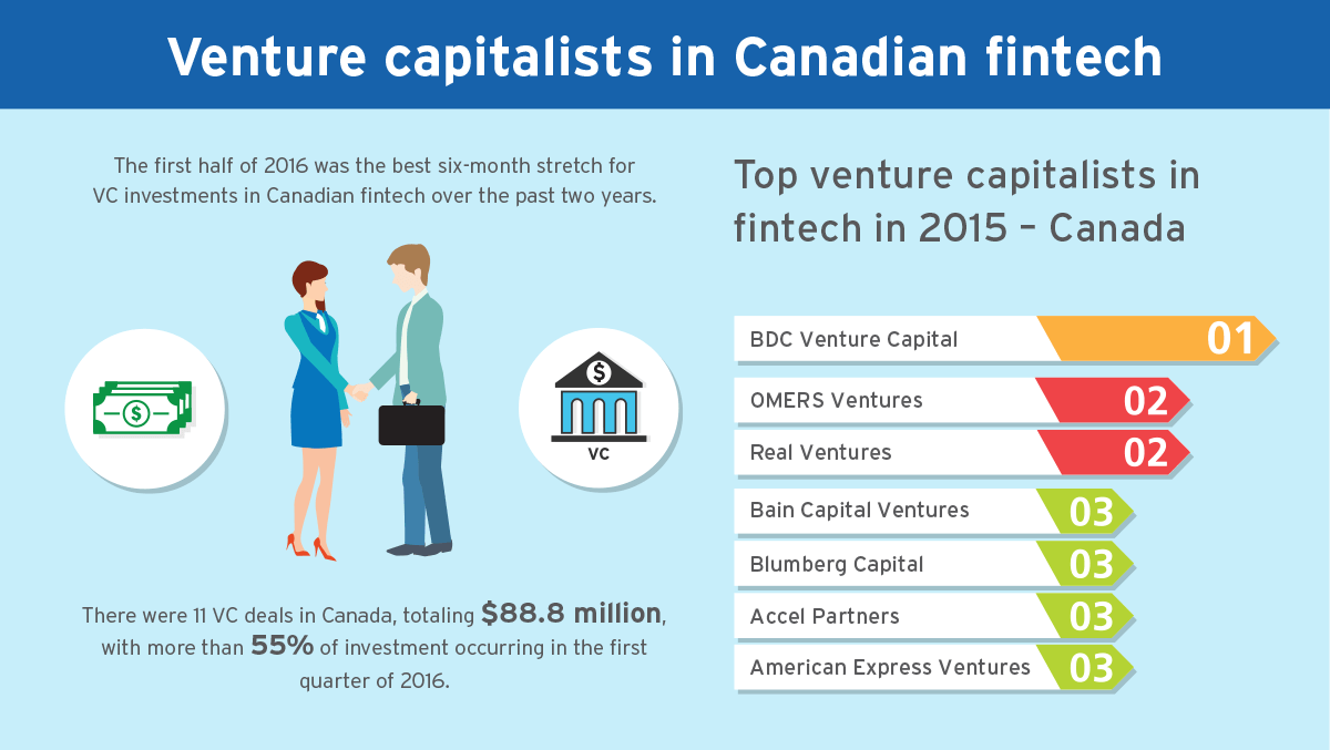 Venture capitalists in Canadian fintech: The first half of 2016 was the best six-month stretch for VC investments in Canadian fintech over the past two years. There were 11 VC deals in Canada, totaling $88.8 million, with more than 55% of investment occurring in the first quarter of 2016. Top venture capitalists in fintech in 2015 - Canada: BDC Venture Capital (1), OMERS Ventures (2), Real Ventures (2), Bain Capital Ventures (3), Blumberg Capital (3), Accel Partners (3), American Express Ventures (3).