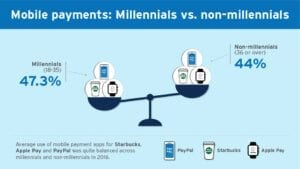 Mobile Payments - Millennials vs. Non-millennials
