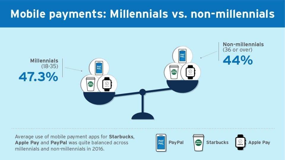 Mobile Payments - Millennials vs. Non-millennials
