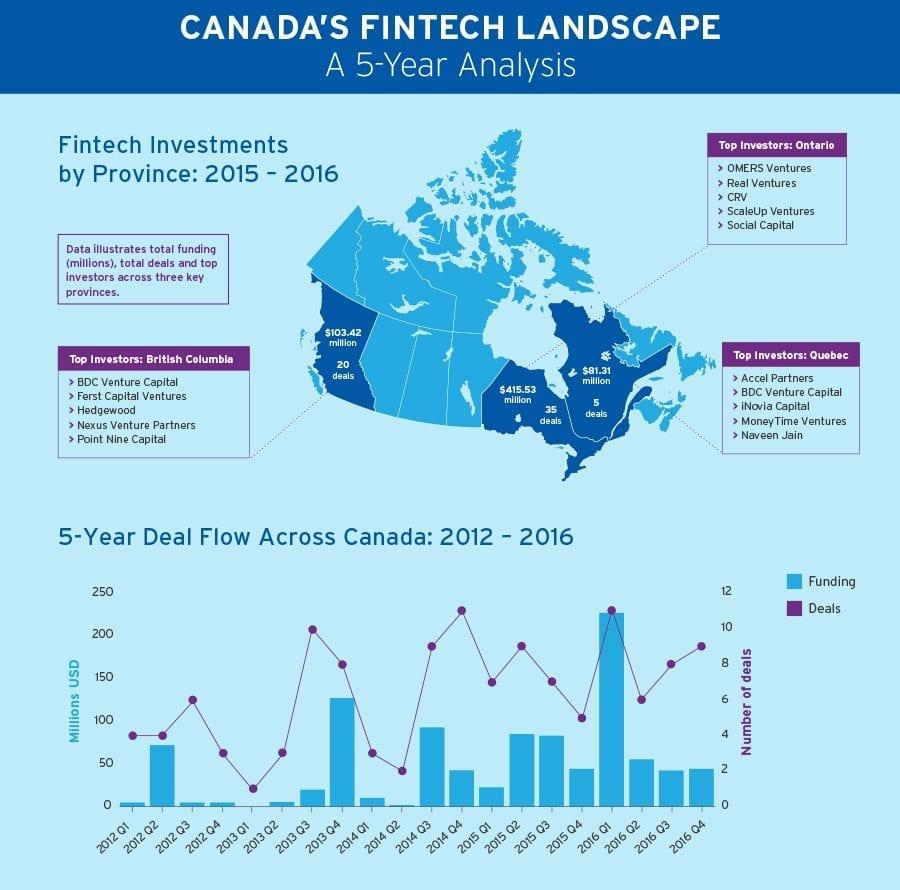 Canadian fintech 2012-2016