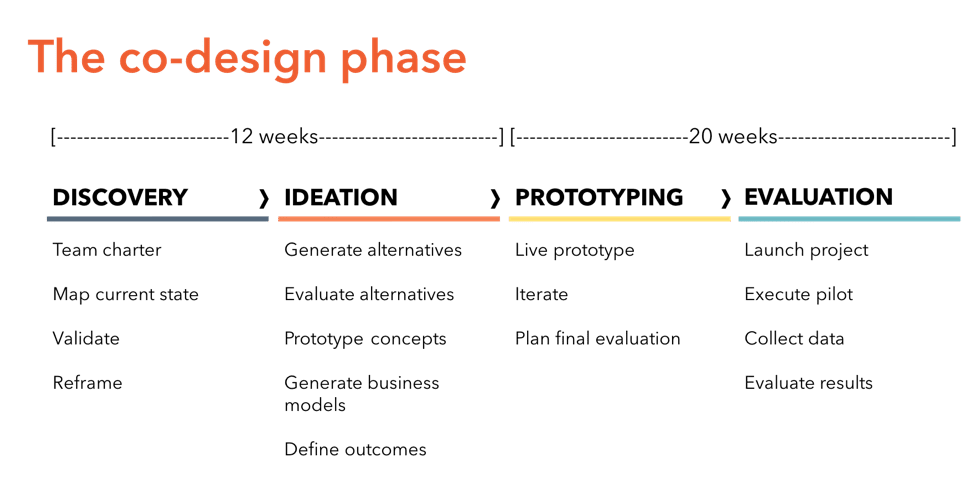The co-design phase