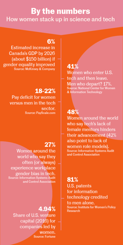 By the numbers: How women stack up in science and tech: 6% - Estimated increase in Canada's GDP by 2026 (about $150 billion) if gender equality improved (Source: McKinsey & Company); 41% - Women who enter U.S. tech and then leave. Men who depart? 17%. (Source: National Center for Women & Information Technology); 48% - Women around the world who say tech's lack of female mentors hinders their advancement (42% also point to lack of women role models). (Source: Information Systems Audit and Control Association); 18-22% - Pay deficit for women versus men in the tech sector. (Source: PayScale.com); 27% - Women around the world who say they often (or always) experience workplace gender bias in tech. (Source: Information Systems Audit and Control Association); 81% - U.S. patents for information technology credited to men alone. (Source: Institute for Women's Policy Research); 4.94% - Share of U.S. venture capital (2016) for companies led by women. (Source: Fortune).