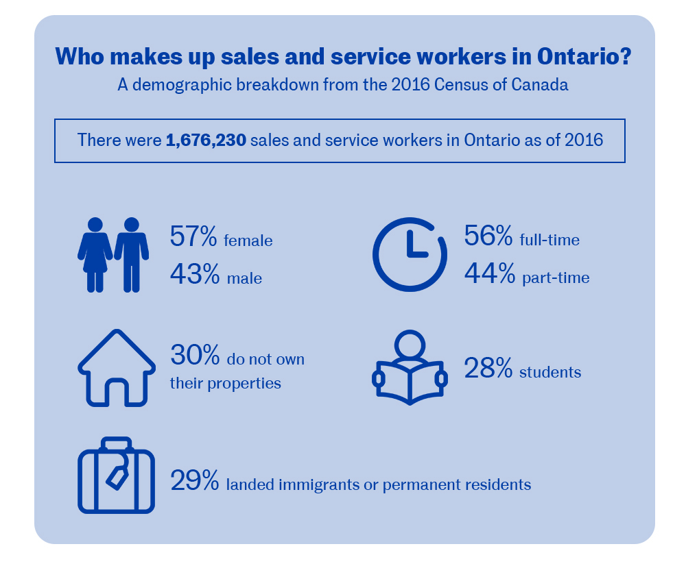 Who makes up sales and service workers in Ontario? A demographic breakdown from the 2016 Census of Canada. There were 1,676,230 sales and service workers in Ontario as of 2016. 57% female, 43% male. 56% full-time, 44% part-time. 30% do not own their properties. 28% students. 29% landed immigrants or permanent residents.